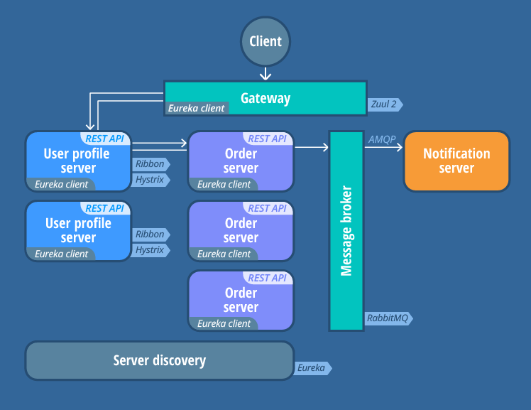 Microservices Architecture Explained with a Java Example