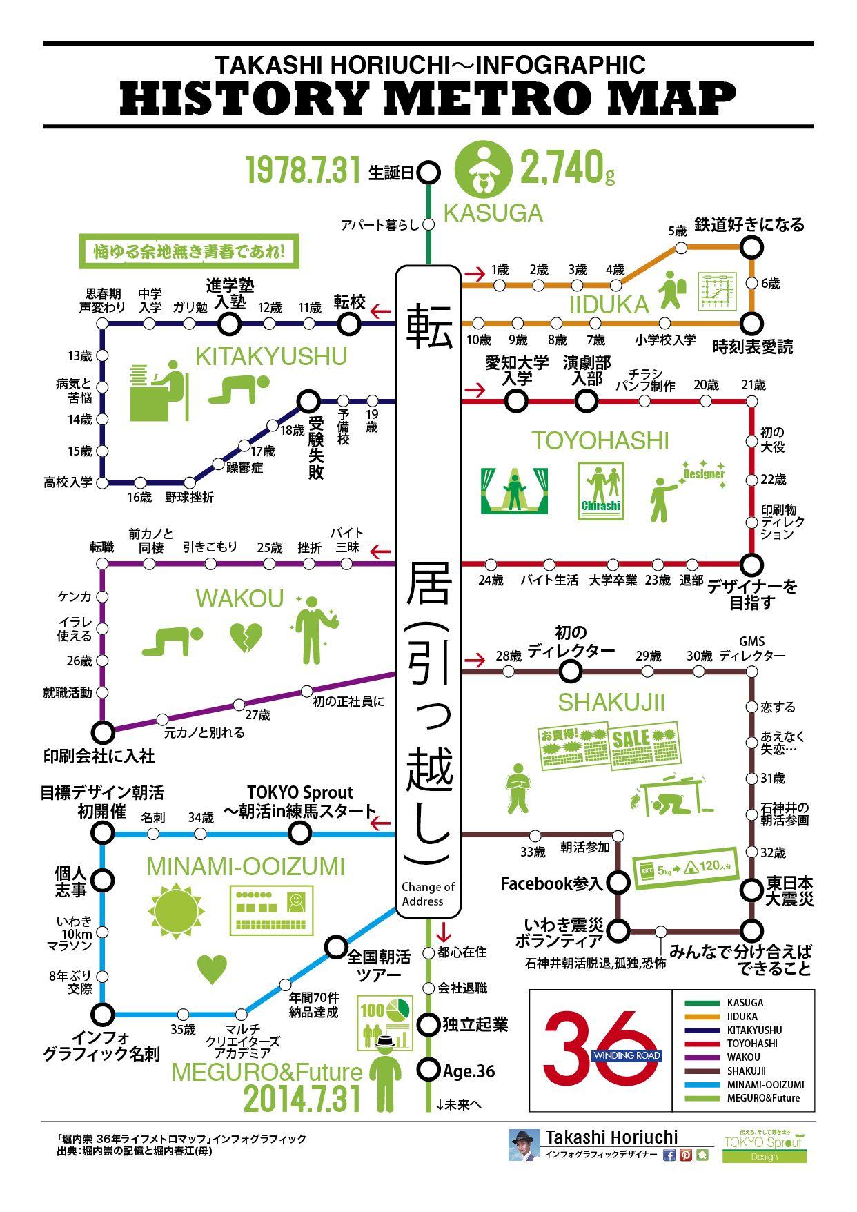 私の36年の歴史インフォグラフィック 地下鉄の路線図のように表現しました 地図 インフォグラフィック インフォグラフィックス