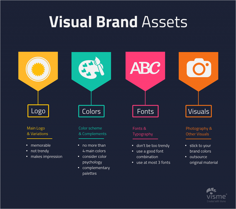 Visual Branding Tips For Business Barnimages Visual Branding Church Branding Creative Presentation Ideas