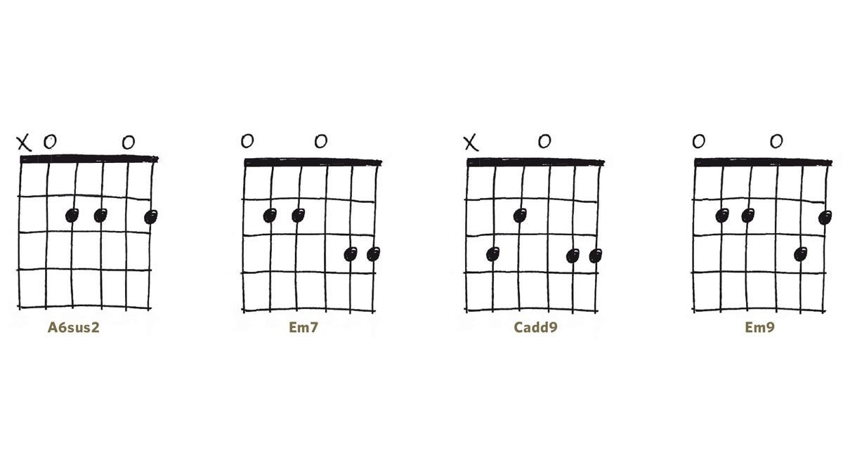 Open Chords Various Stuff Pinterest Guitar Chords And Acoustic