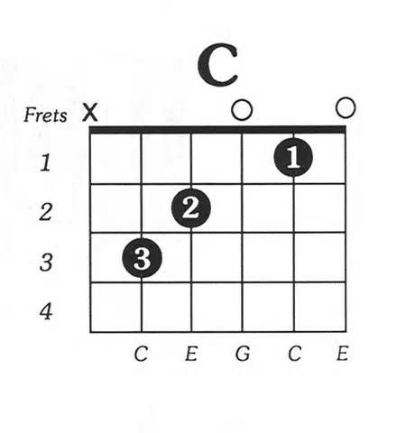 Play The Open C And G Major Chords Learning The Guitar Fretboard