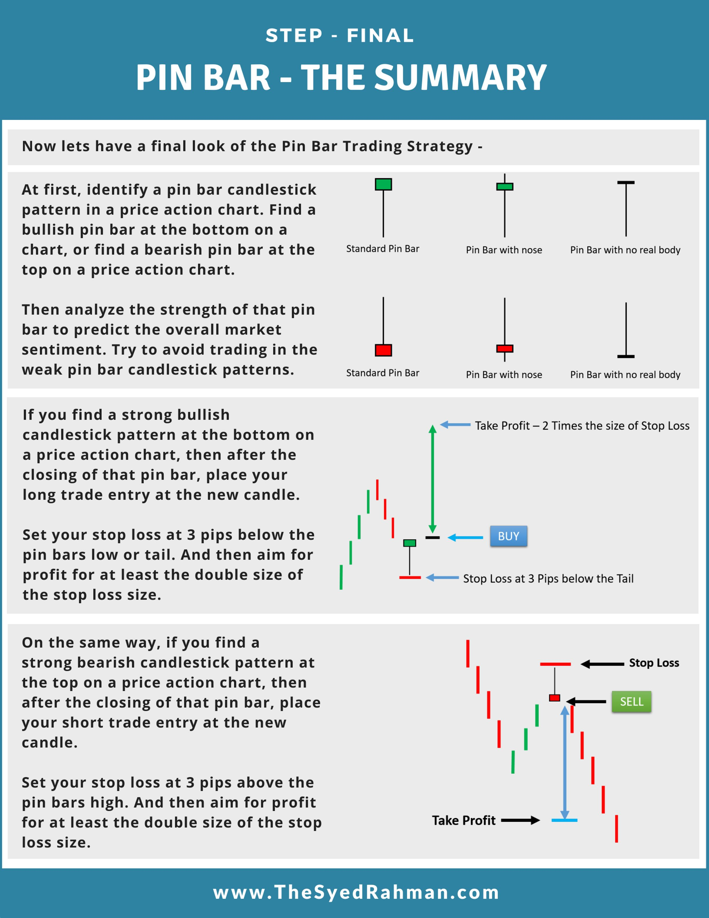 Profitable Pin Bar Trading Strategy Learn How To Use The Pin Bars