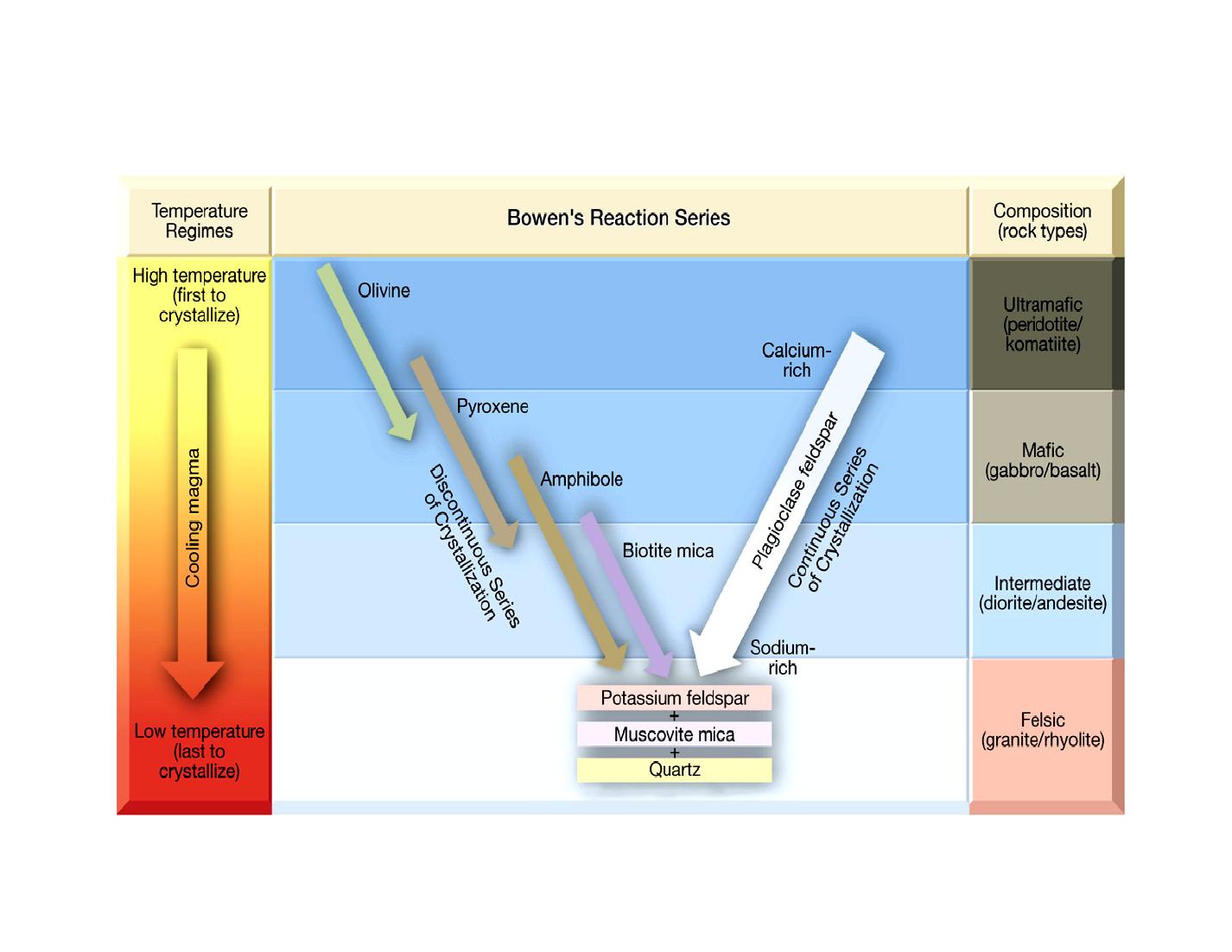 bowen reaction diagram diagram of fermentation reaction who doesn't love bowen's reaction series? | helpful ...