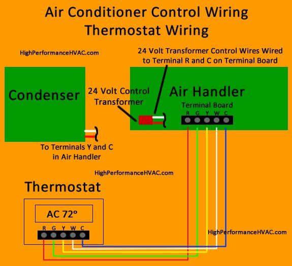 air conditioner control thermostat wiring diagram hvac systems rh pinterest com wiring diagram for lennox air handler wiring diagram for goodman air handler