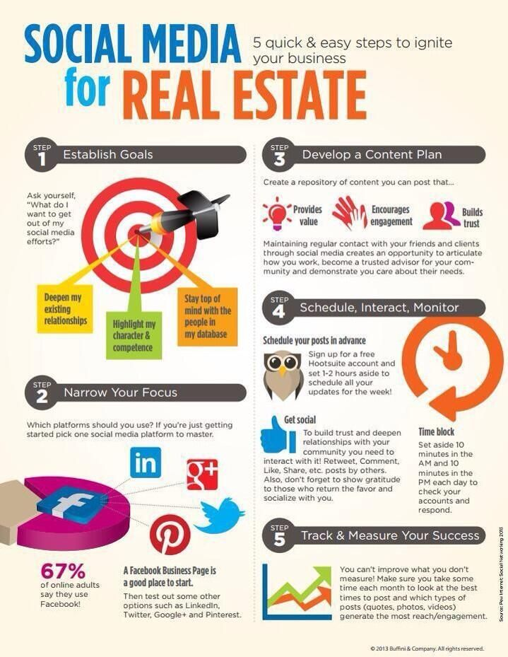 How to Write Real Estate Listing Copy Infographic I definitely - copy blueprint property development