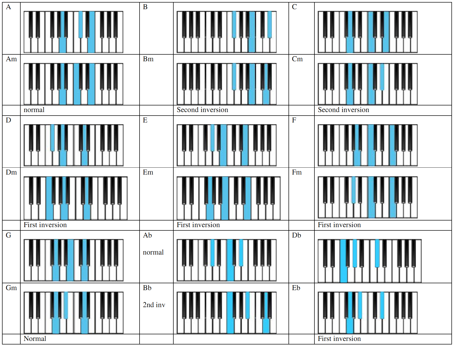 E Chord Piano Left Hand Chords Chart | Music-P...