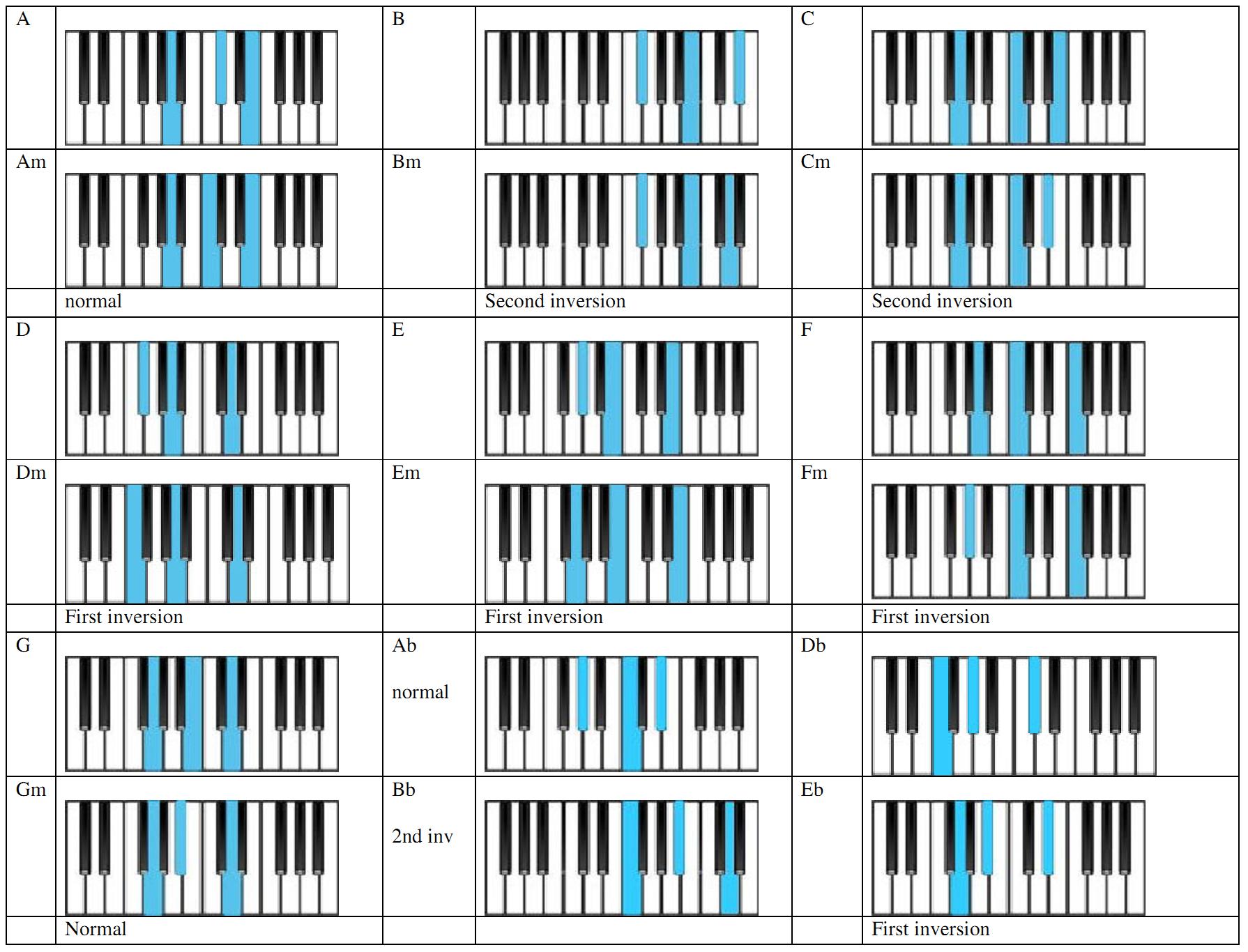 Аккорды на пианино в картинках на русском