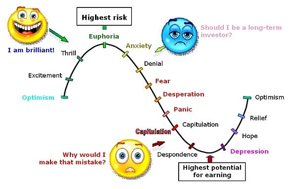 Psychology Charts \ Sentiment Cycles (Updated) - investment analysis