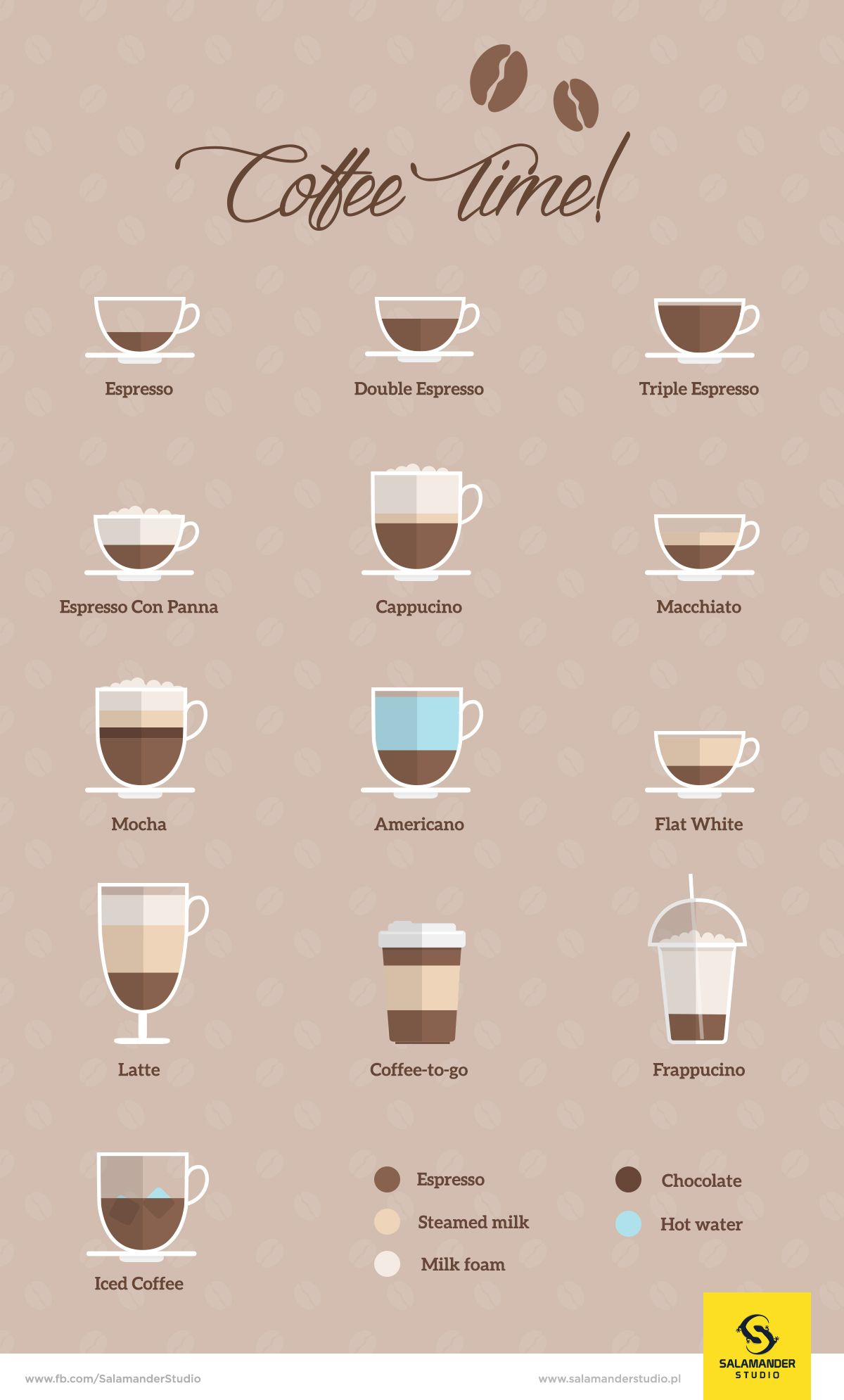 Flat infographic with coffee types: Espresso, Double Espresso, Triple Espresso, Espresso Con Panna, Cappucino, Macchiato, Mocha, Americano, Flat White