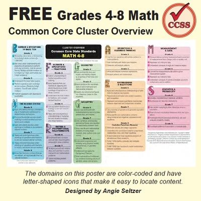 Grades 4-8 Math Common Core Cluster Overview & Alignment Charts from K-8 MathPaths on TeachersNotebook.com -  (8 pages)  - This color-coded math overview poster is set up to print as two letter-size pages. It downloads quickly and comes with previews of related checklists and alignment to Common Core.