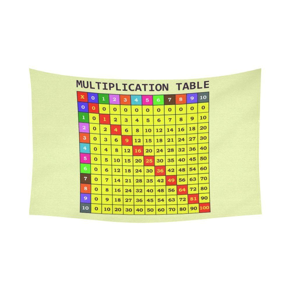 InterestPrint Educational Wall Art Home Decor, Multiplication Table ...