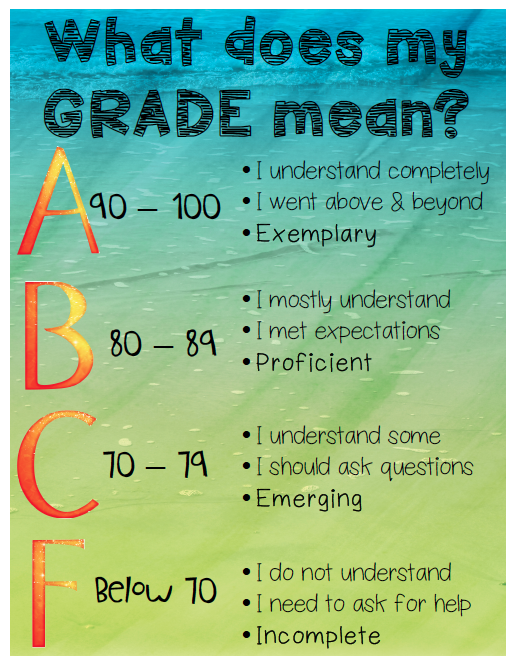What Does My Grade Mean Poster | Teaching Aids | High school