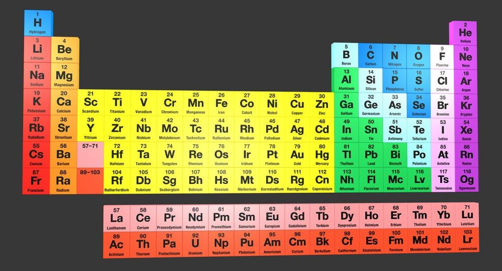 Dynamic Periodic Table Images Dynamicperiodictable