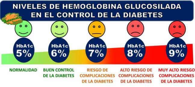 tratamiento de la diabetes hb1ca