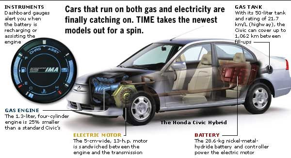 Hybrid Vehicles Internal Google Search