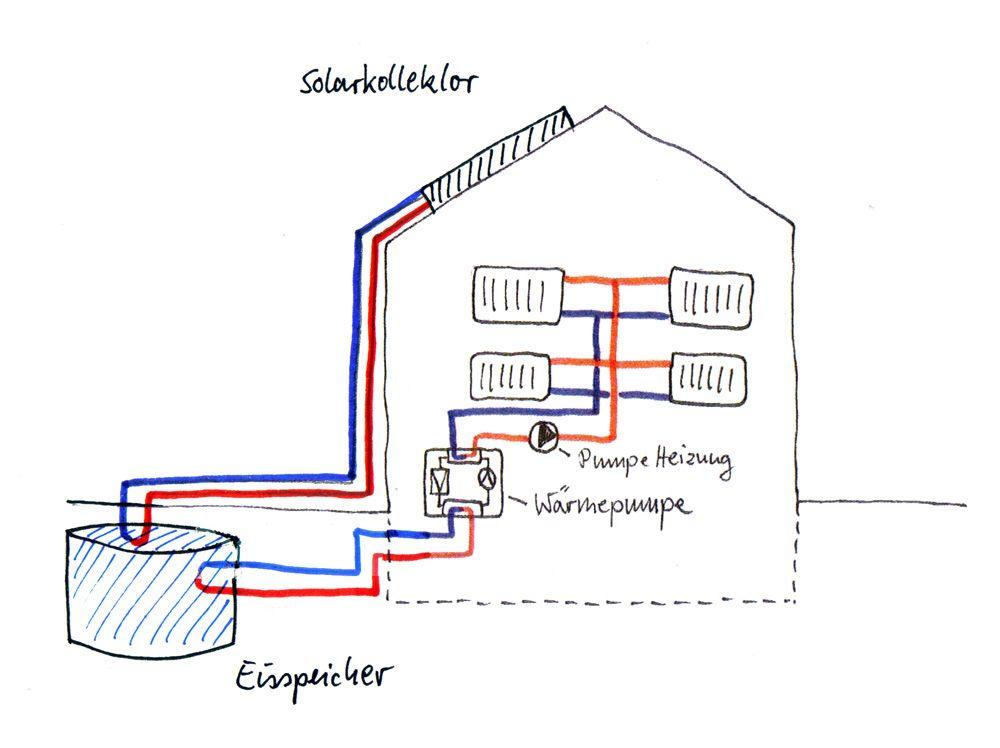 w rmepumpe mit solarkollektoren und eisspeicher zur nutzung der kristallisationsw rme. Black Bedroom Furniture Sets. Home Design Ideas