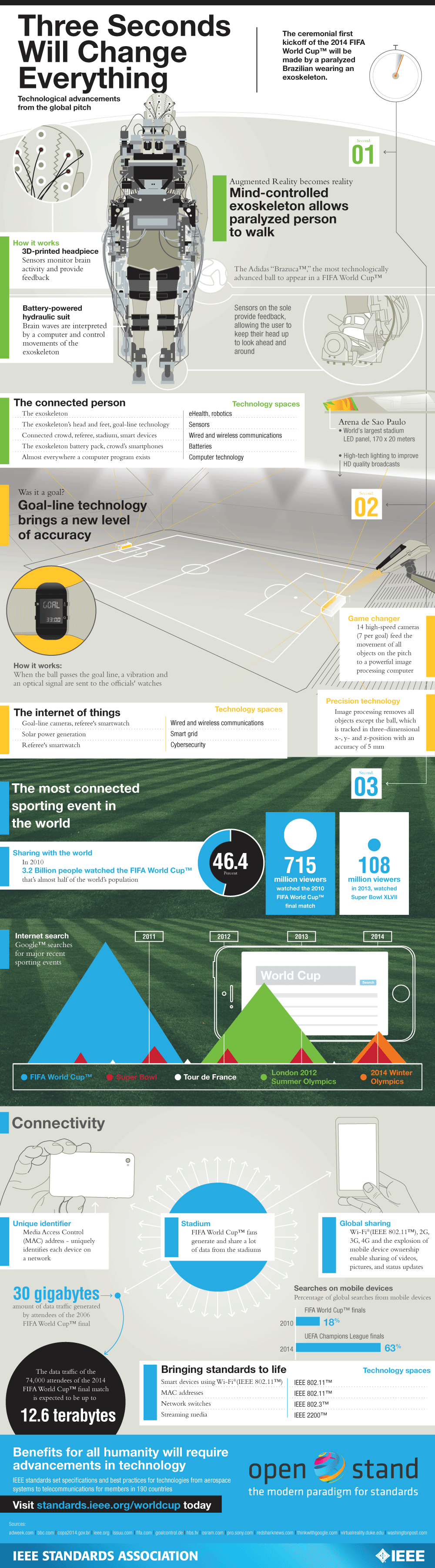 Technological Advancements At The World Cup Infographic Infographic Educational Infographic Technology