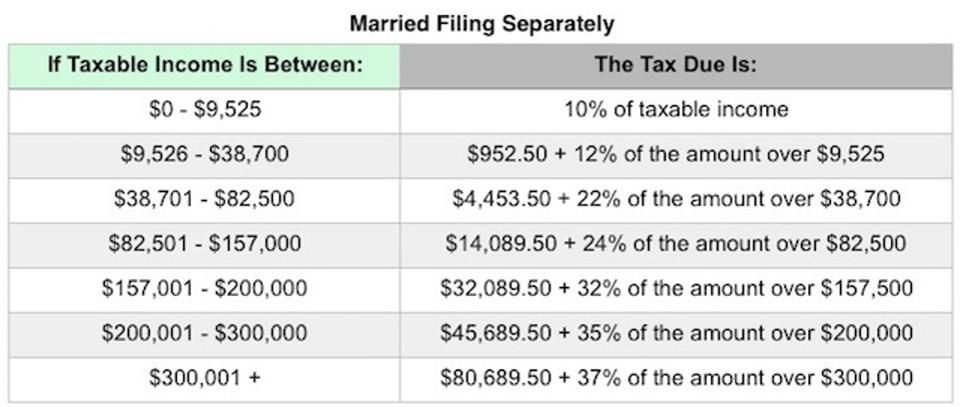 What The 2018 Tax Brackets, Standard Deductions And More Look Like - injured spouse form