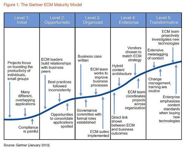Gartner Maturity Model For Enterprise Content Management
