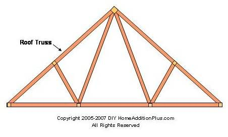 Roof trusses are pre fabricated triangular structural Pre made roof trusses
