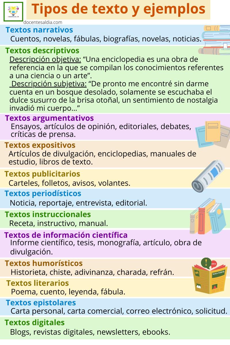 10 Ideas De Literatura En 2021 Tipos De Texto Practicas Del Lenguaje Lectura De Comprensión