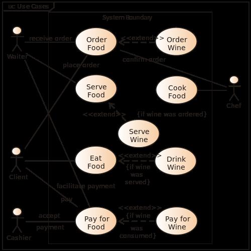 Use Case Diagram Restaurant Model Use Case Diagram Pinterest