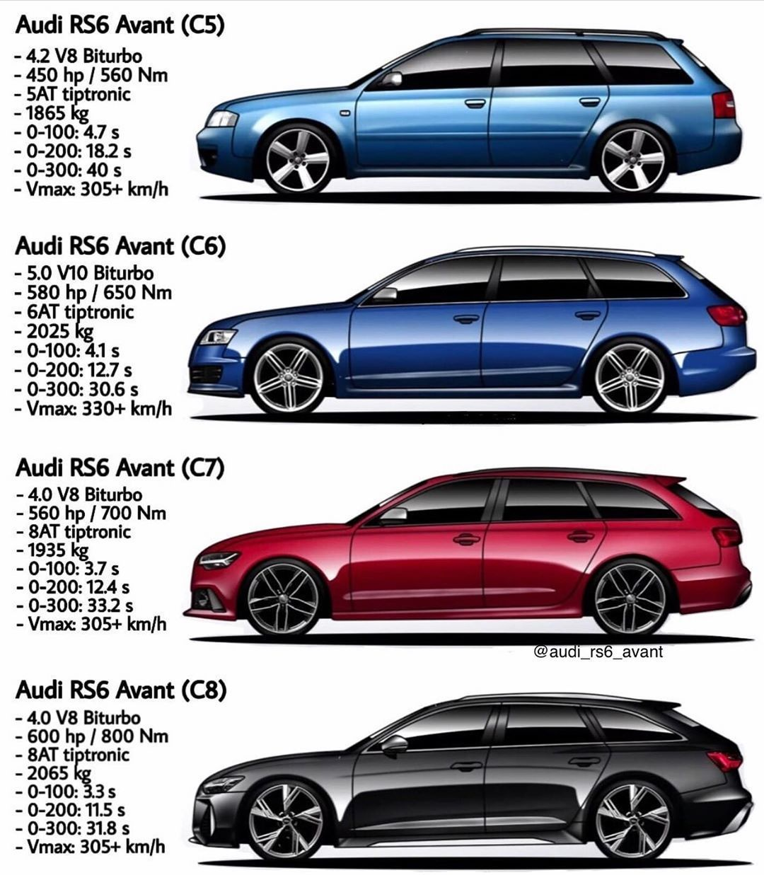 Audi Rs6 C7 4 0 Tfsi On Instagram Which Rs6 Generation For You And Why Follow My Partners Audi Rs6 Audi Wagon Audi Rs6 C7