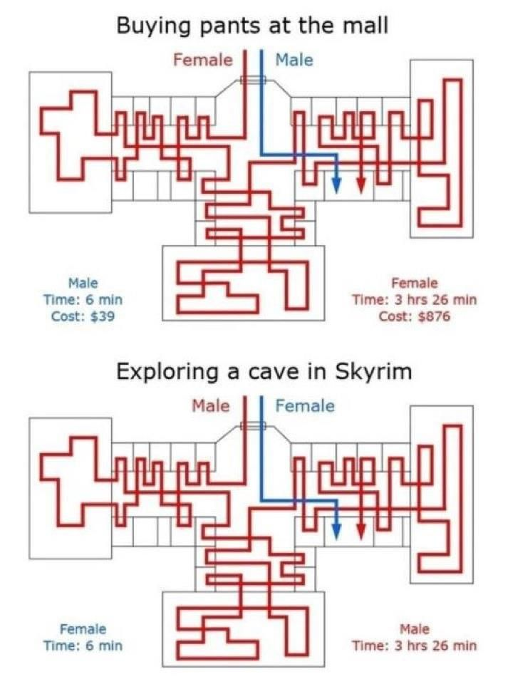 Comparing Men & Women in the Mall vs. Playing Skyrim