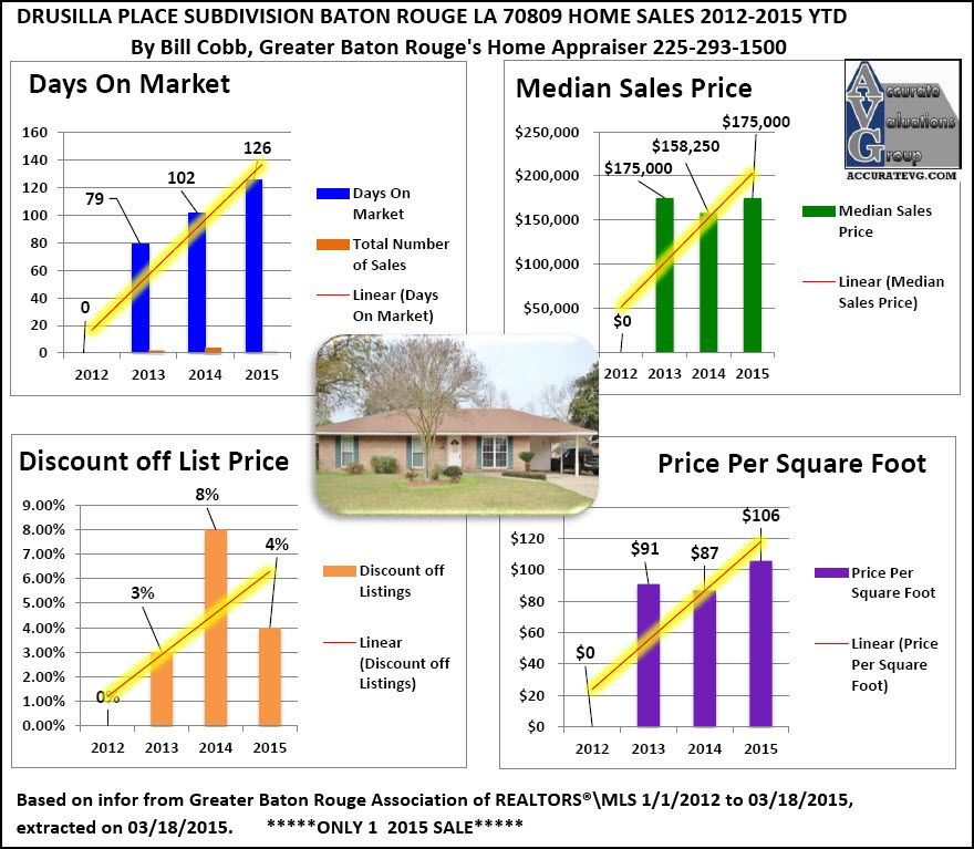 Drusilla Place Subdivision Baton Rouge Home Sales 2012 To