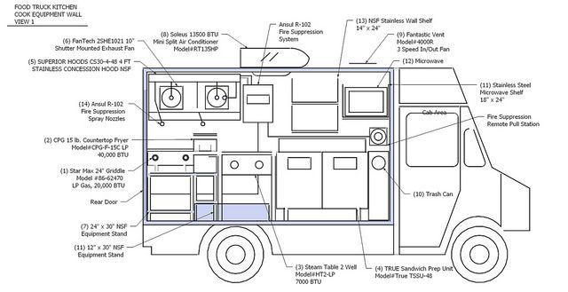 food truck blueprint Food Truck Restaurant wish list Pinterest - new blueprint interior design magazine