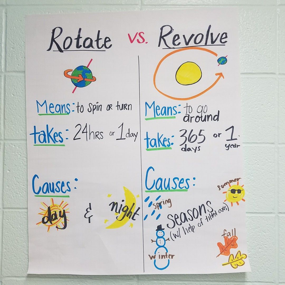 Rotation And Revolution Anchor Chart For Middle School