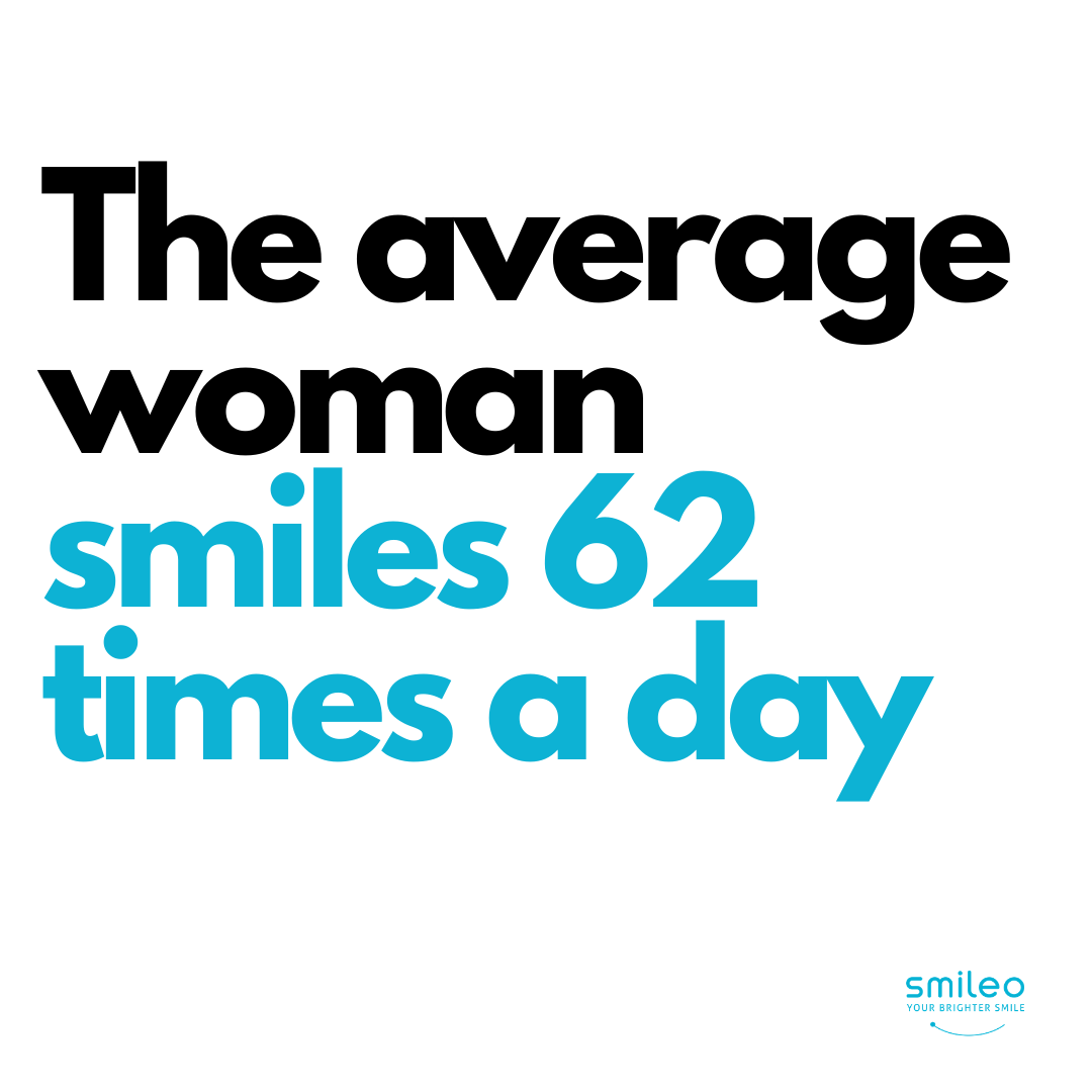 Did you know that the average woman smiles 62 times a day? #Brighterteeth #smileo #TeethWhitening #OralCare #Beauty #BeautyProducts #NaturalProducts #AllNatural #AtHomeWhitening #BrighterSmile #VeganProduct #OralCosmetics #CrueltyFree #CrueltyFreeBeauty #CrueltyFreeCosmetics #OralCareRoutineBeautyProducts #facts #beautyfacts #smilingisattractive #smilemore smilingfacts