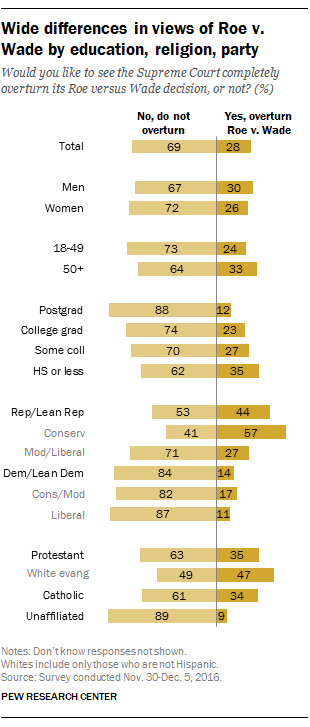 Many Americans Oppose Overturning Roe V Wade Pew Research Center Atheist Roe American