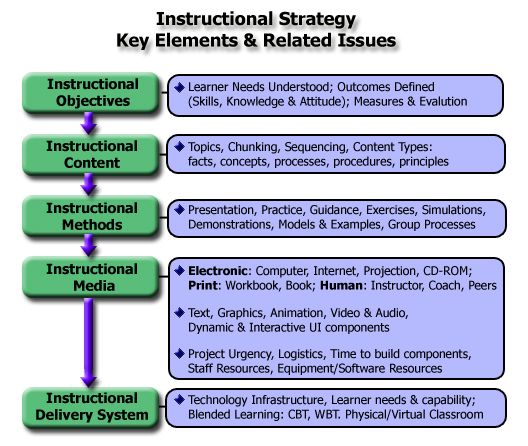 Information Processing Theory Of Learning Instructional Strategy
