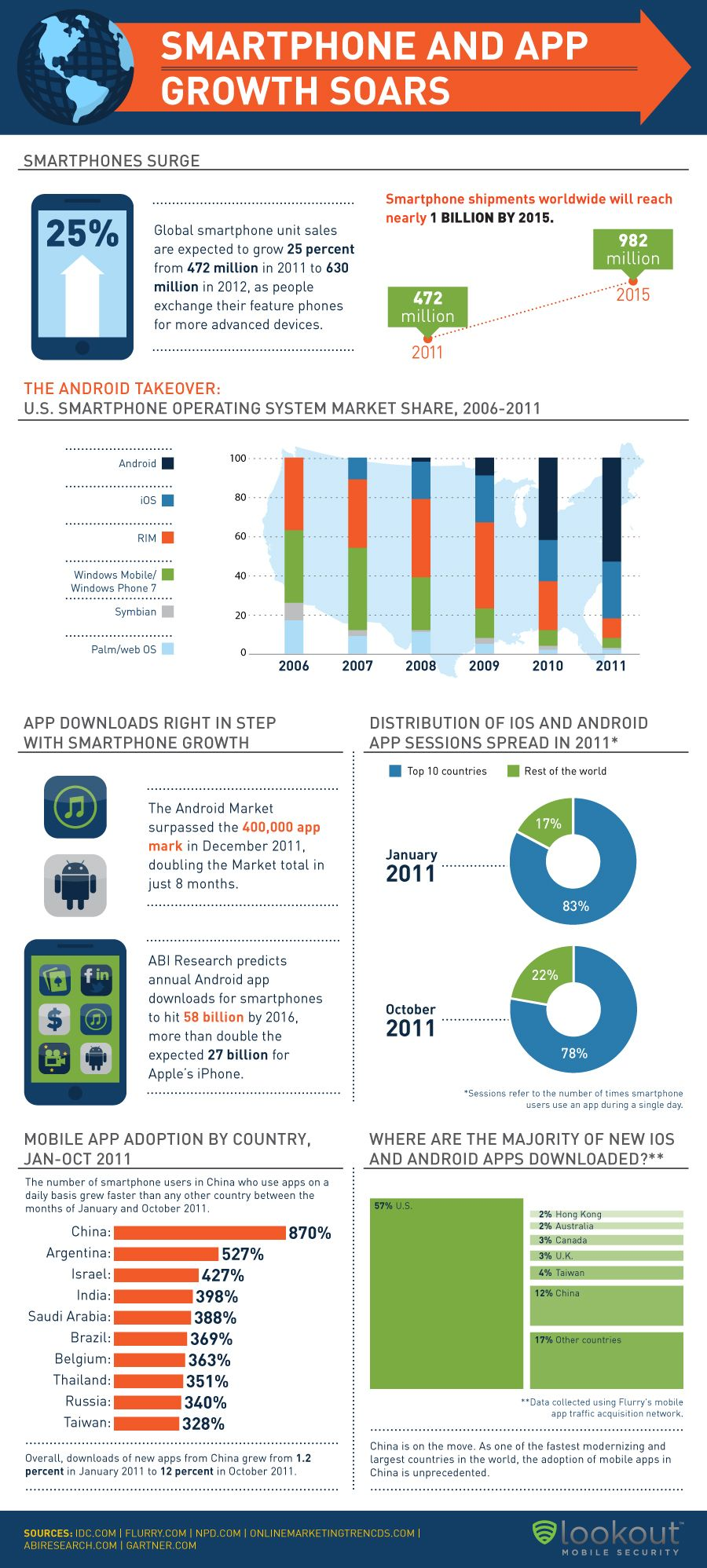 Smartphone and APP Growth Soars (Lookout Infographic