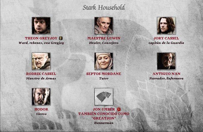 Arbol Genealogico Juego De Tronos Casa Stark Buscar Con Casa
