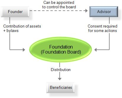Private foundation - Wikipedia Private Foundation Development - non profit organizational chart