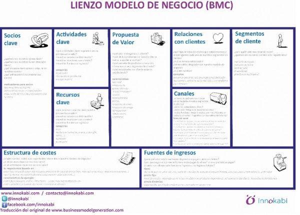 Modelo Canvas Lienzo Innokabi Bmc En Castellano Para El Post
