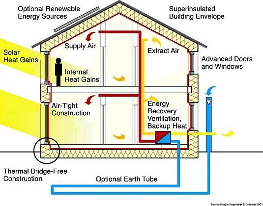 Passive Home Design The New York Times Heat Recovery Ventilation Passive House Heat Exchanger