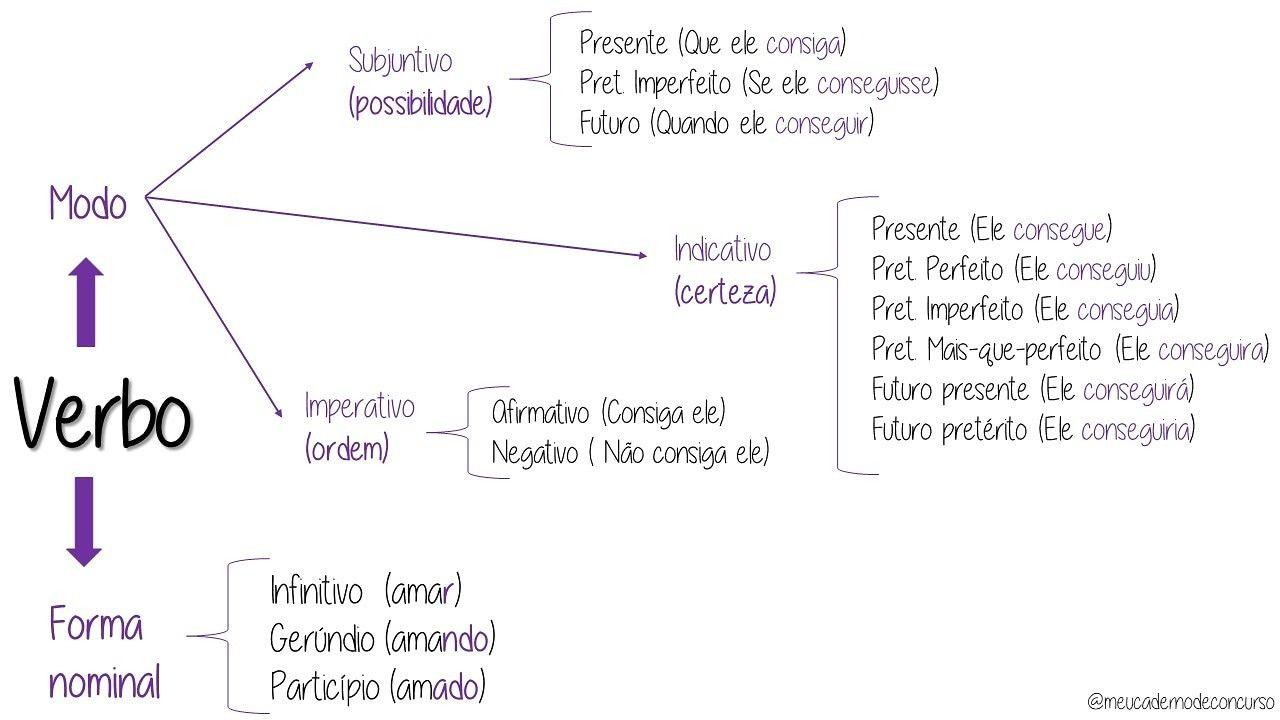 Meu Caderno De Concurso Portugues Ensino Medio Palavras Para