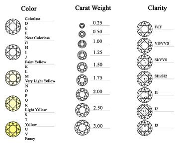 Chart of diamond color cart weight and clarity also  size pinterest rh