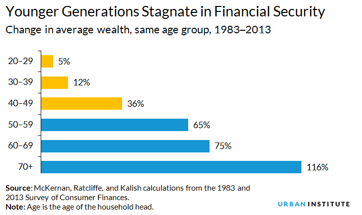 Why Do A Larger Share Of Millennials And Gen X Have Past Due