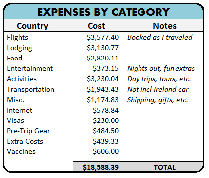 A Little Rtw Budget How Much Does It Cost To Travel The World For A Year 2020 Travel Cost Rtw Travel Travel Nursing