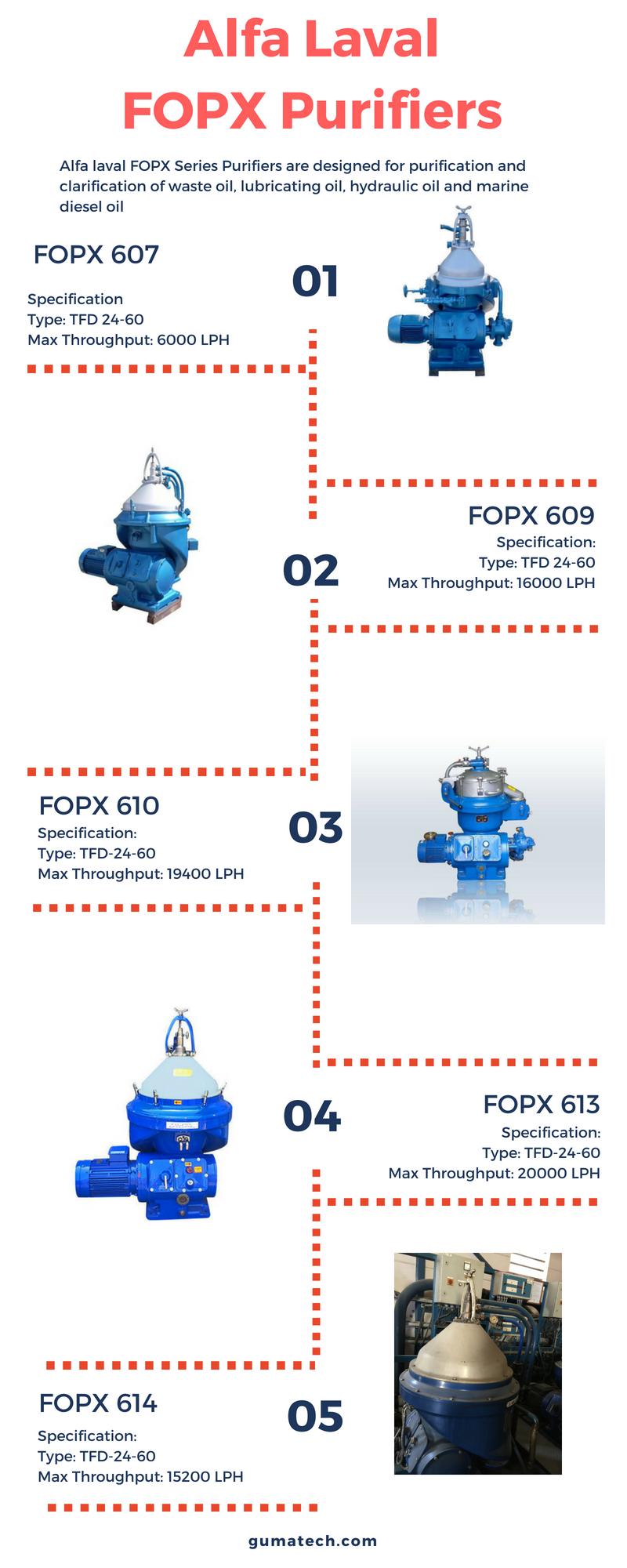 Alfa Laval Purifiers u Separators Infographics Pinterest
