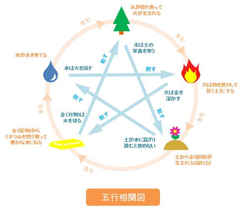 陰陽五行の相生と相剋 - Google 検索