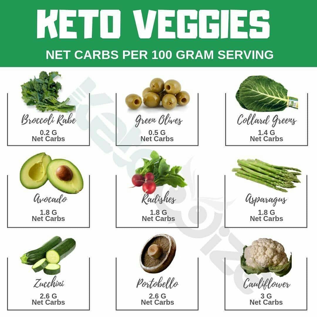 keto diet low in micronutrients