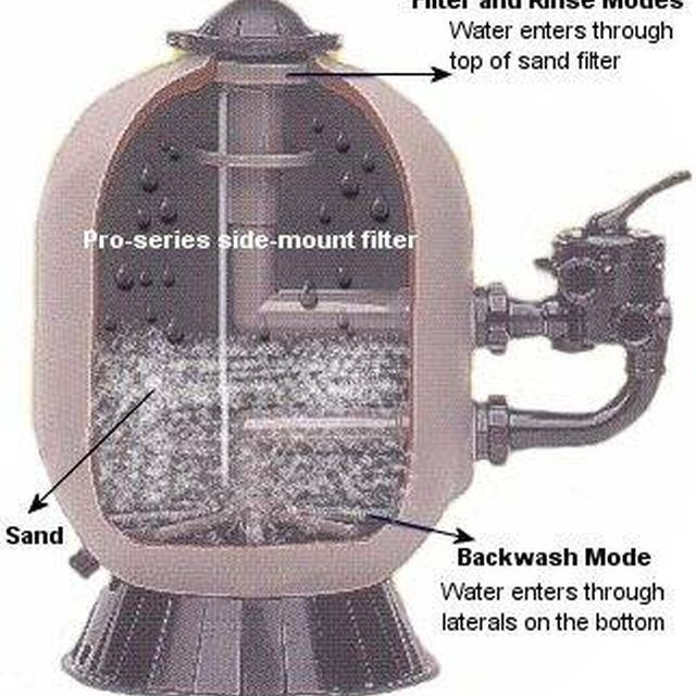 How To Build A Homemade Above Ground Pool Sand Filter Pool Sand