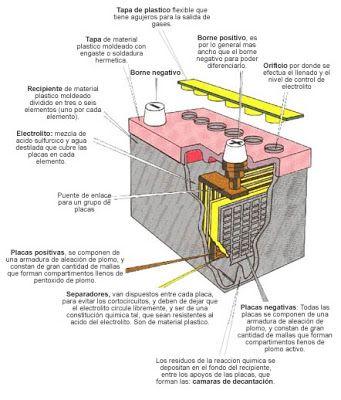 Mantenimiento Baterias Curso De Mecanica Automotriz Mecanica Automotriz Mecanico De Autos