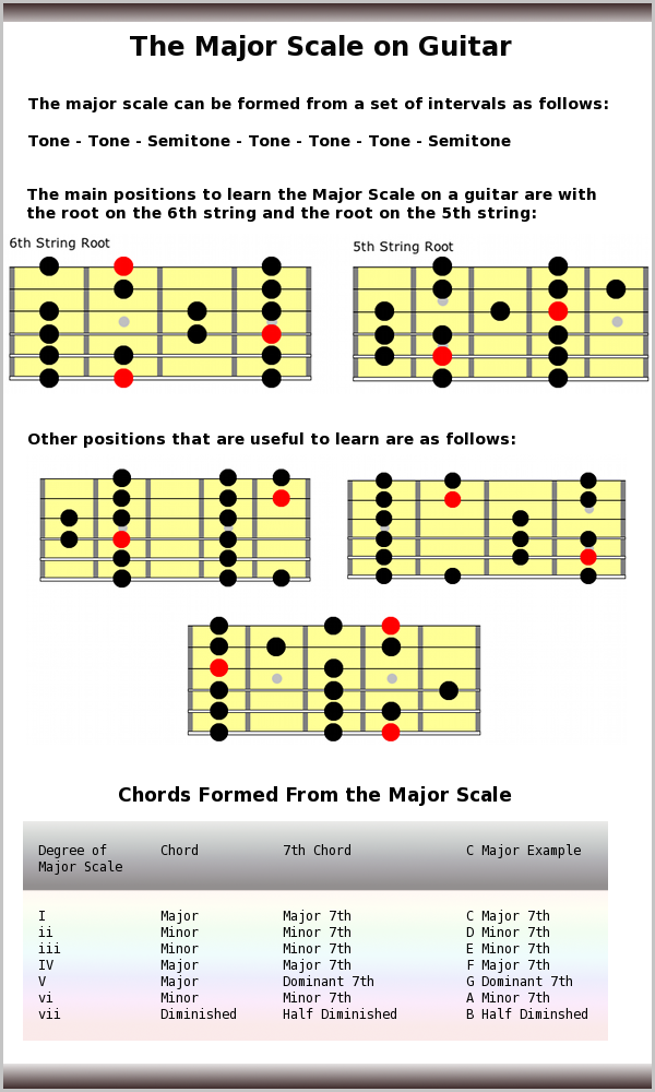 Major Scale Guitar Music Pinterest Guitars Music Theory And