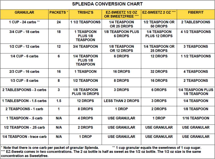 Splenda conversion chart recipes pinterest chart low carb splenda cake recipes for diabetics food fast recipes forumfinder Image collections